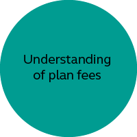 Understanding of plan fees